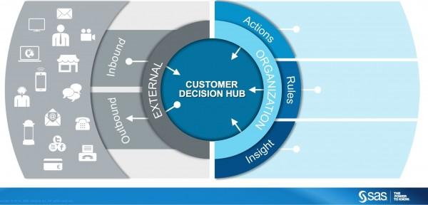customer desicion hub